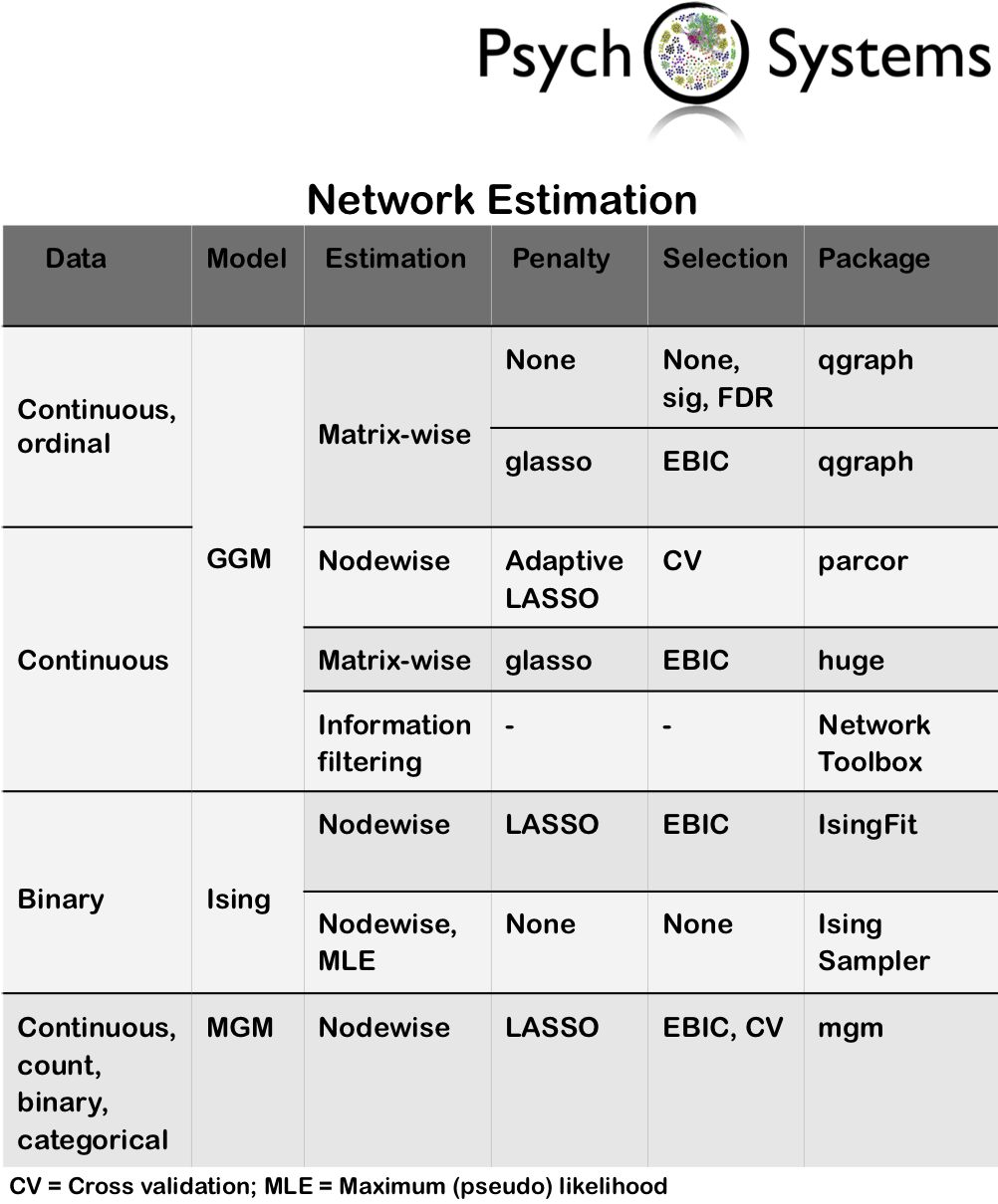 Network table